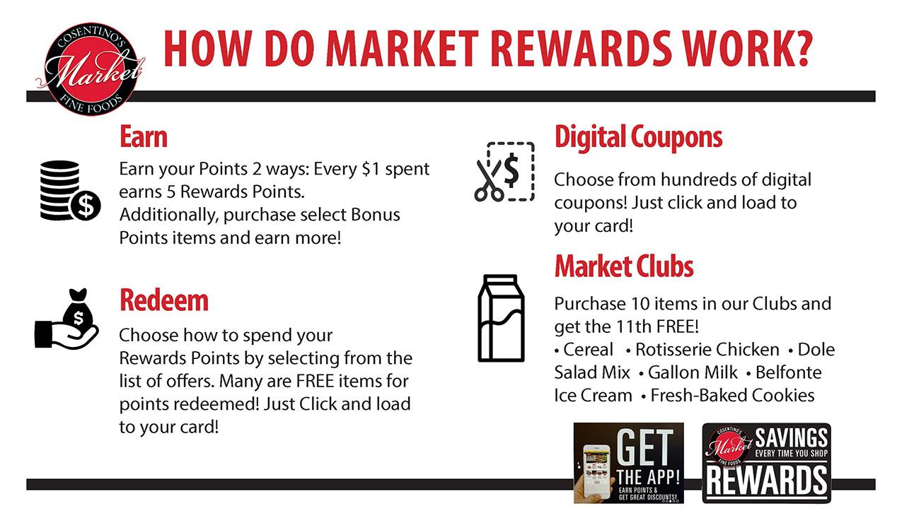 How do Market Rewards work?
